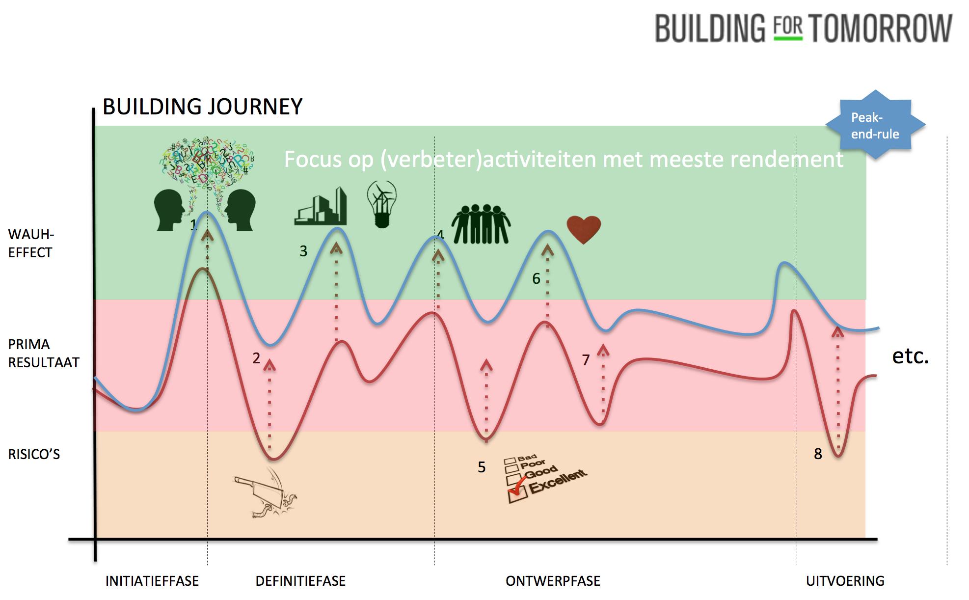 building-journey