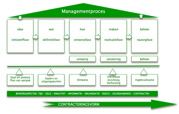 managementproces